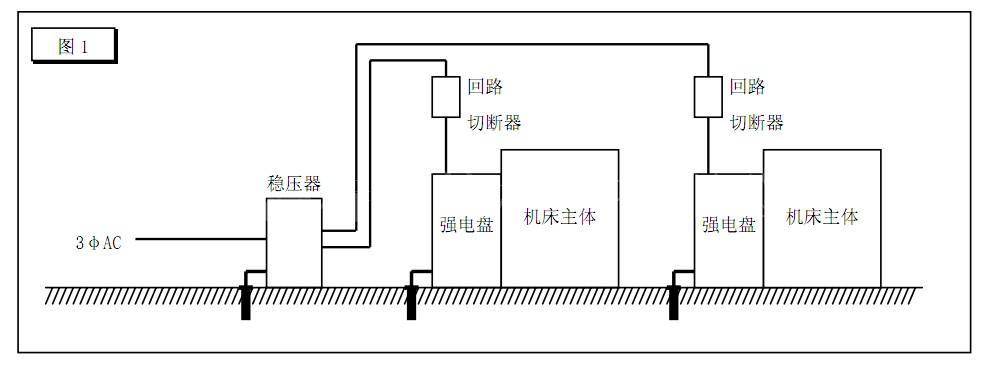 cnc加工中心cnc机床及pc接地的注意事项.