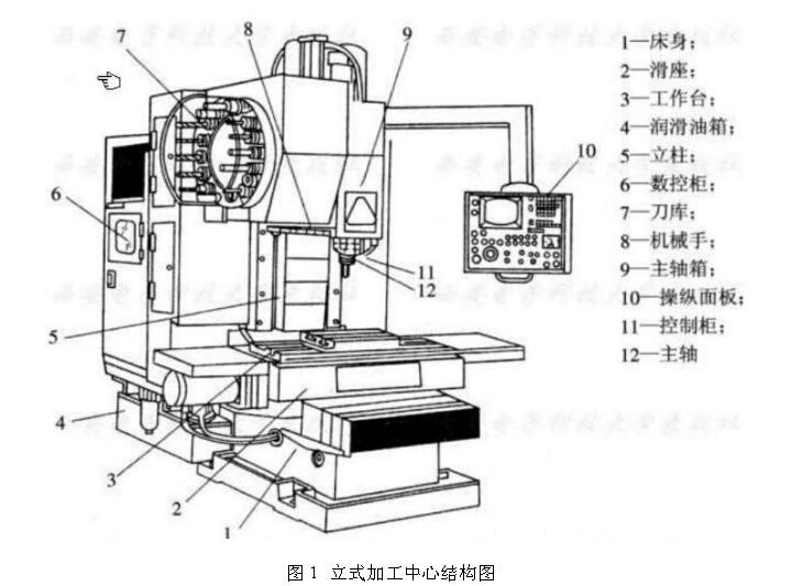 (2)主轴部件 由主轴箱,主轴电动机,主轴,主轴轴承的零件组成.图片